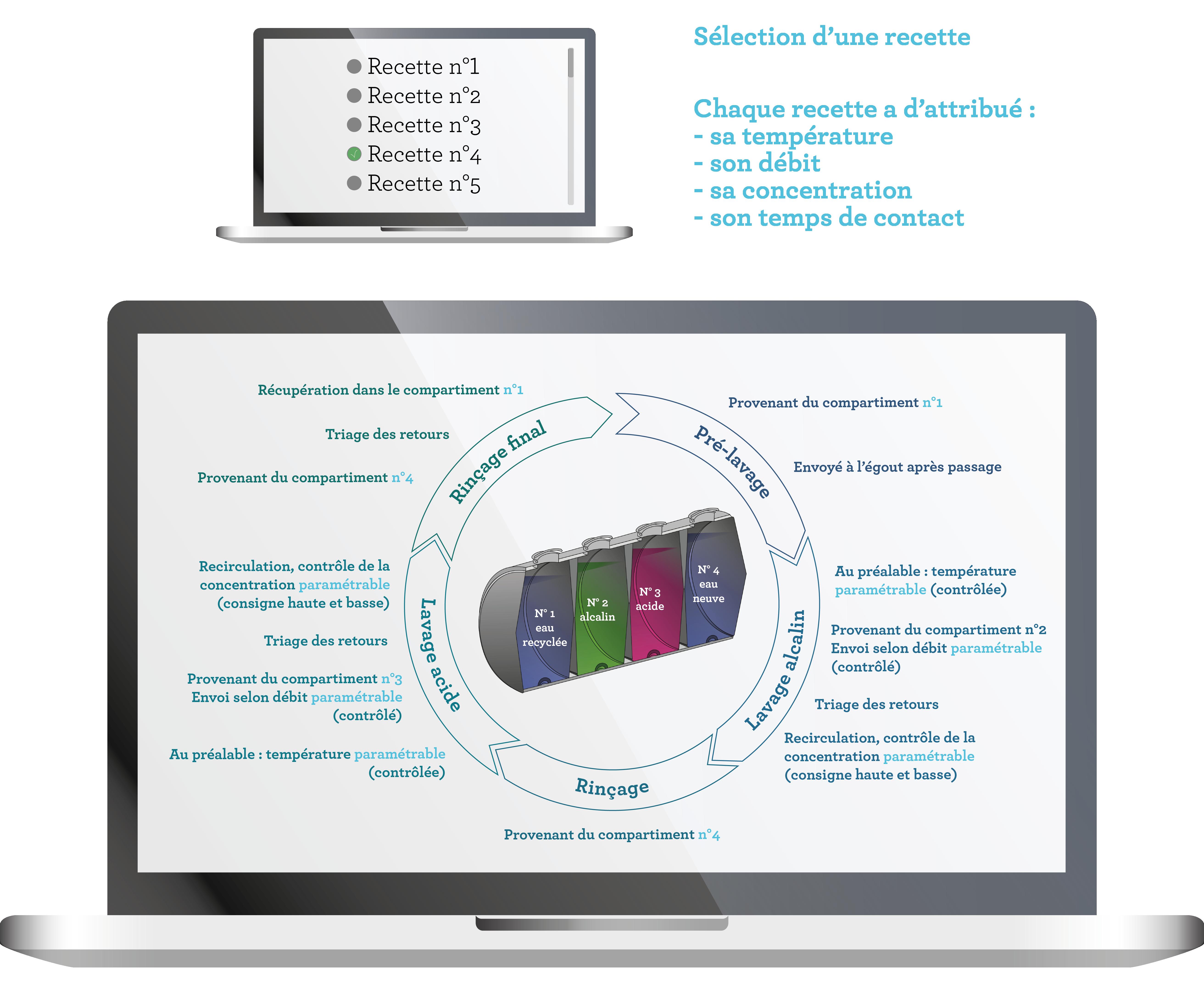 Nettoyage en place NEP CIP NEPTUNE cycle standard